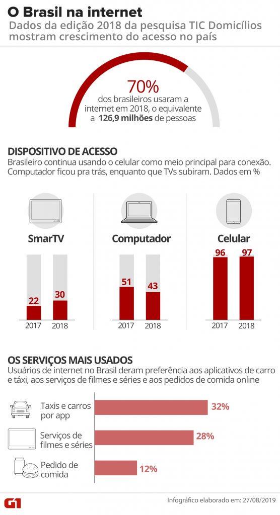 dados-sobre-a-internet-no-brasil